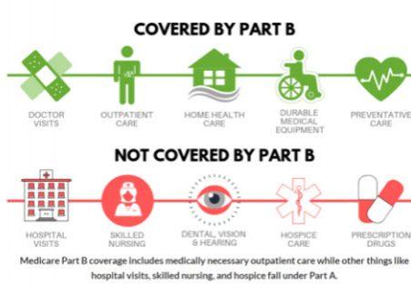 medicare coverage